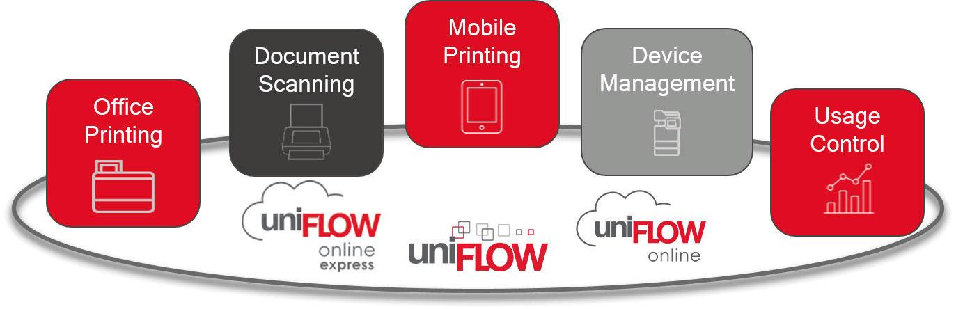 uniFLOW Presentation Graphic
